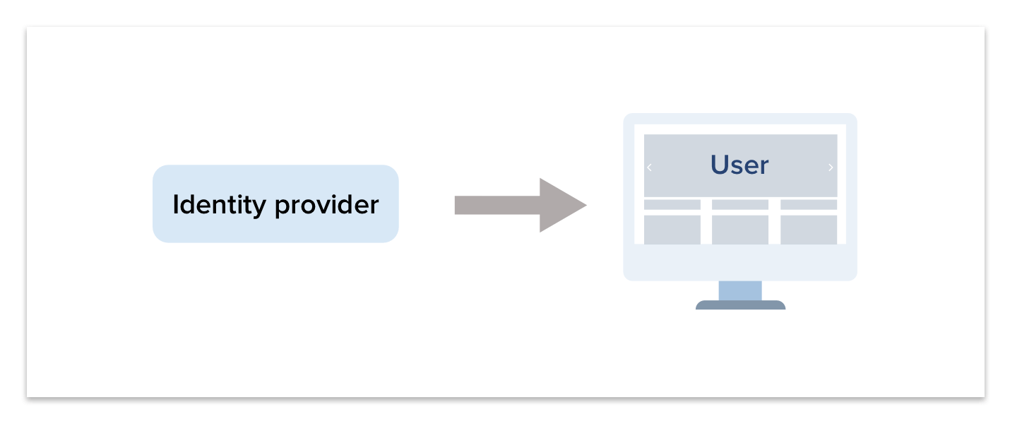 Identity Provider Response 2