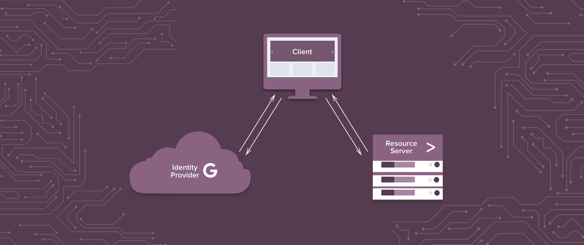 SAML SSO Authentication for Splunk with G Suite