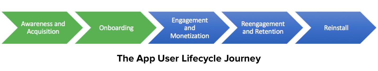 App User Lifecycle