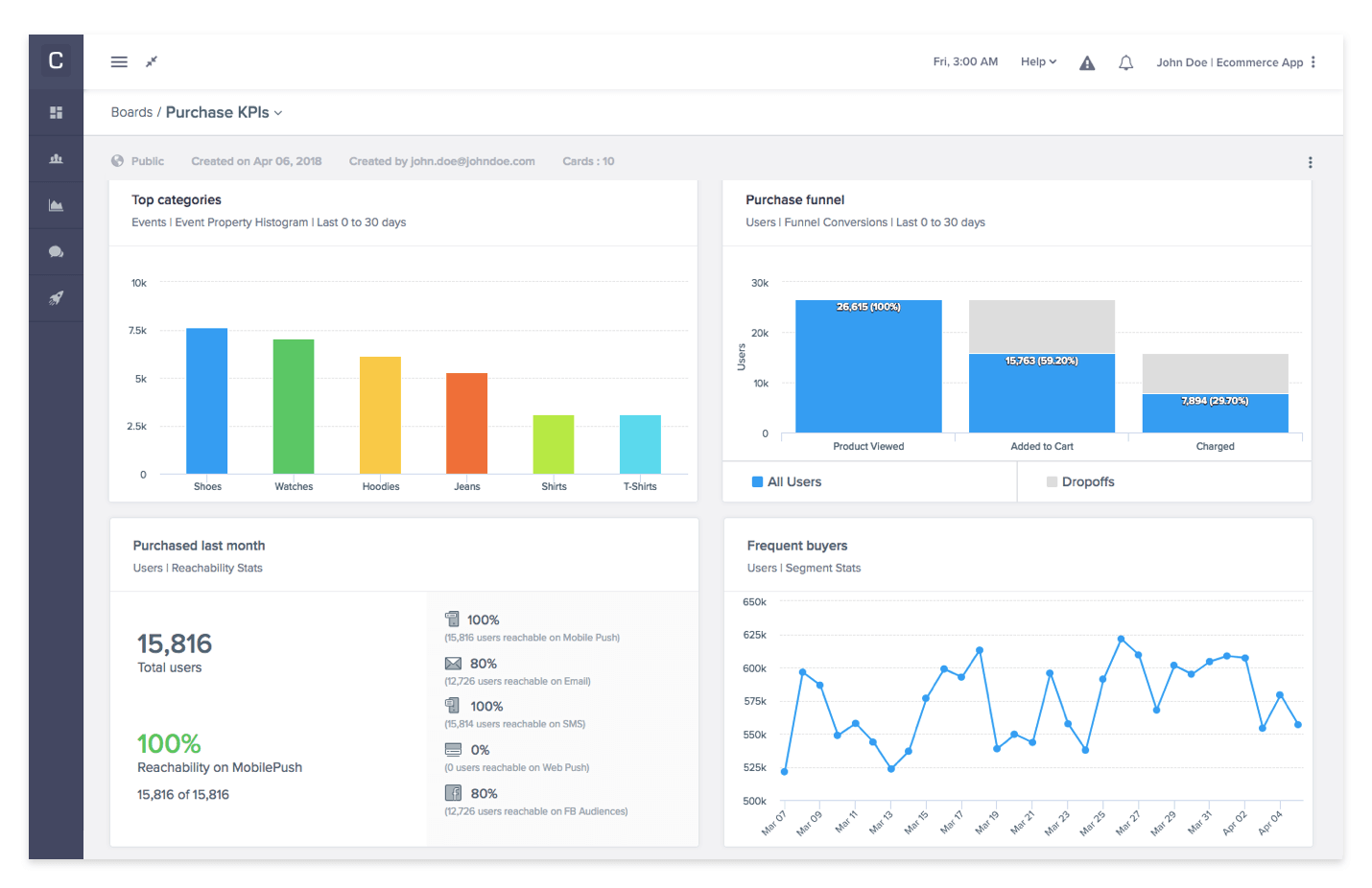 Data visualization dashboard best practices - CleverTap custom dashboard