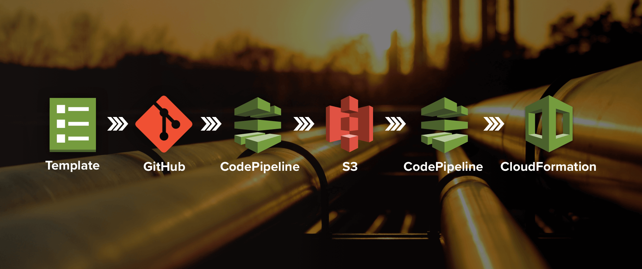 Self Enforcing, Self Documenting, Infrastructure Change Management with CodePipeline and CloudFormation