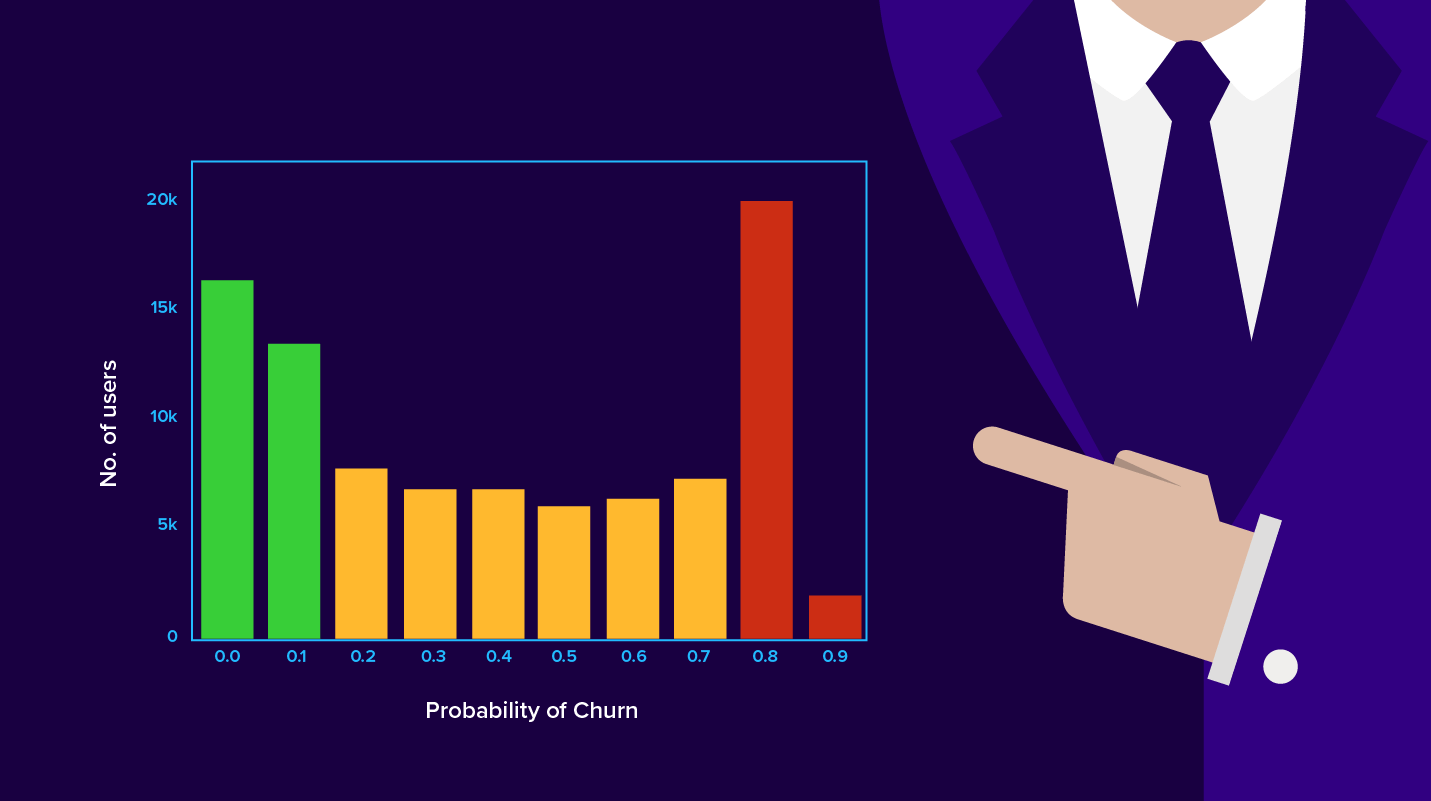 Predicting-Churn
