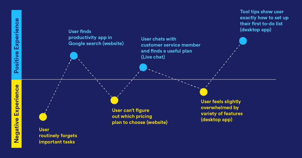Sample user journey map