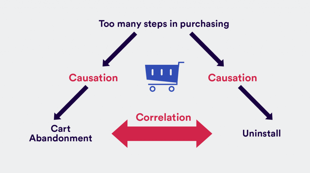 correlation vs causation - shopping cart abandonment