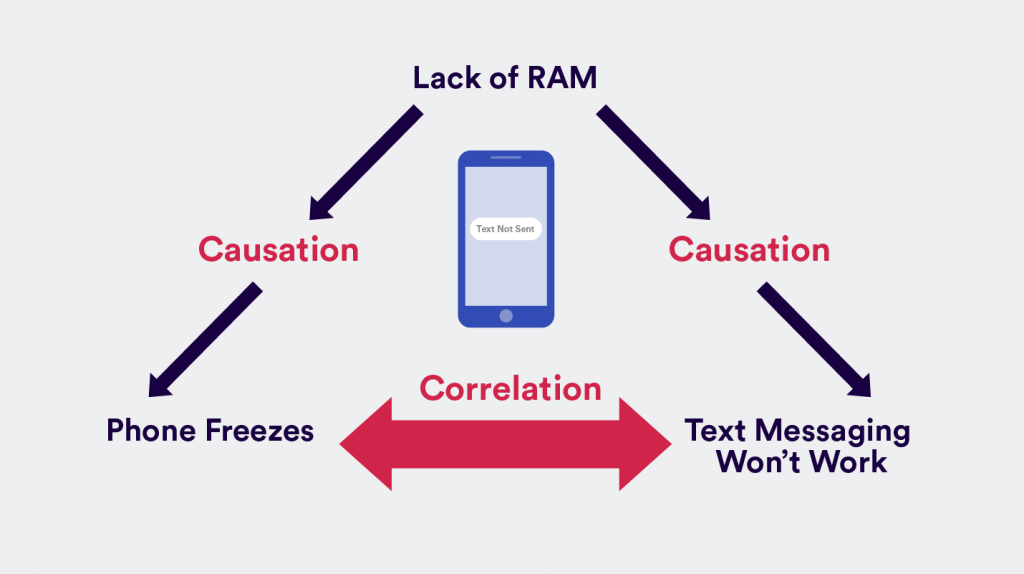 correlation vs causation - when your phone starts freezing