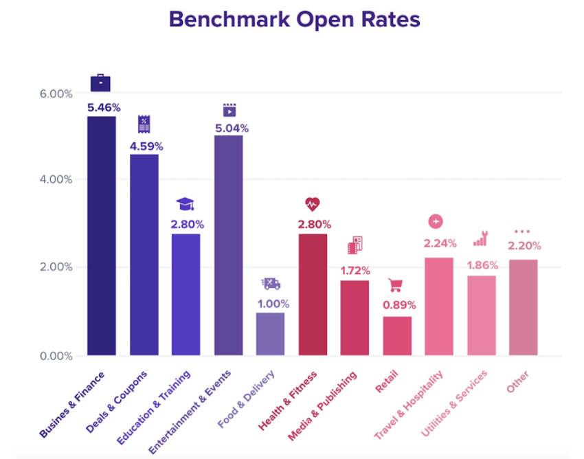 Benchmark Open Rates