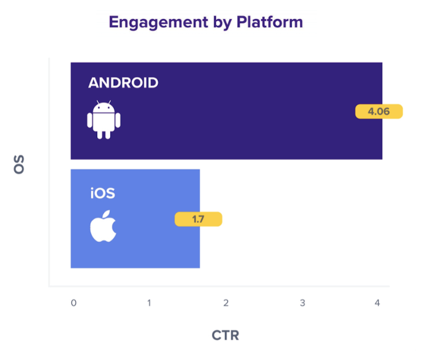 Engagement by Platform
