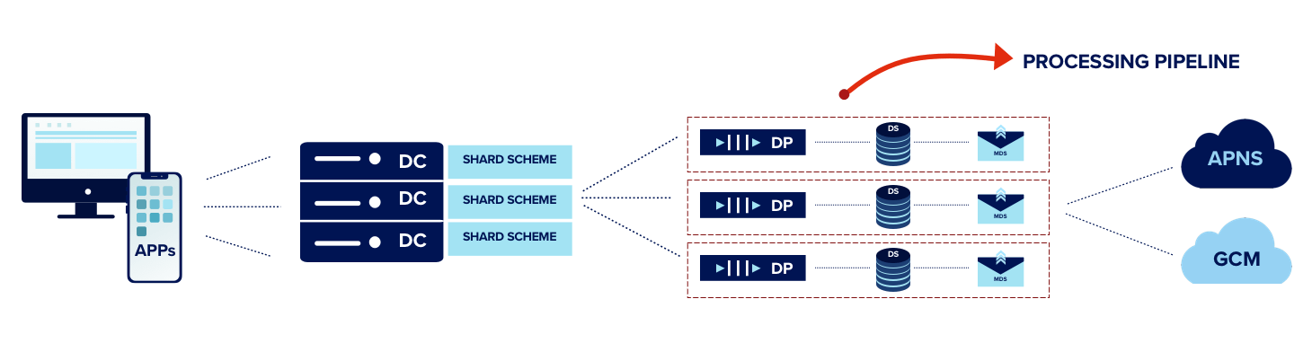 New Processing Pipeline