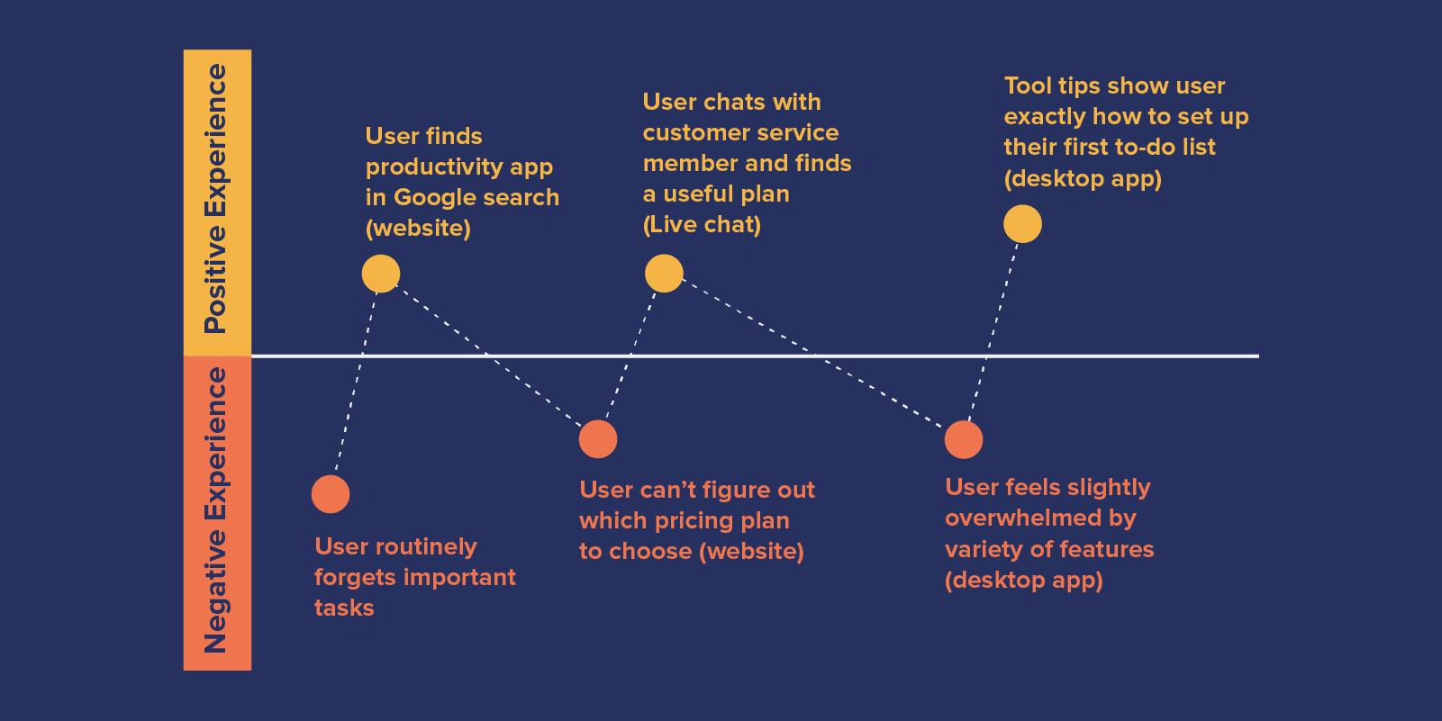 sample user journey map