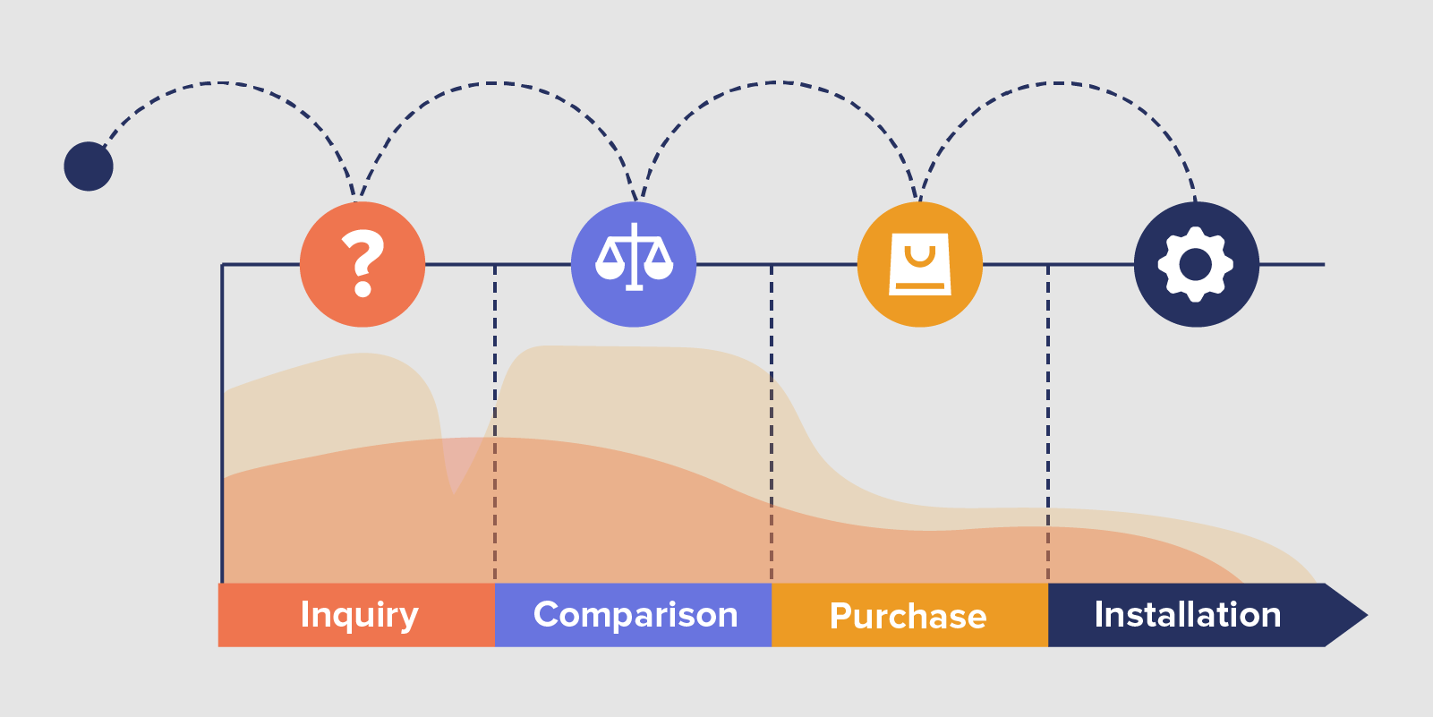 User Journey Map example - showing 4 stages in the user journey