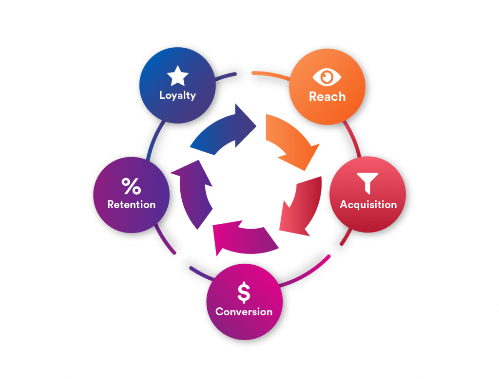 Lifecycle marketing stages