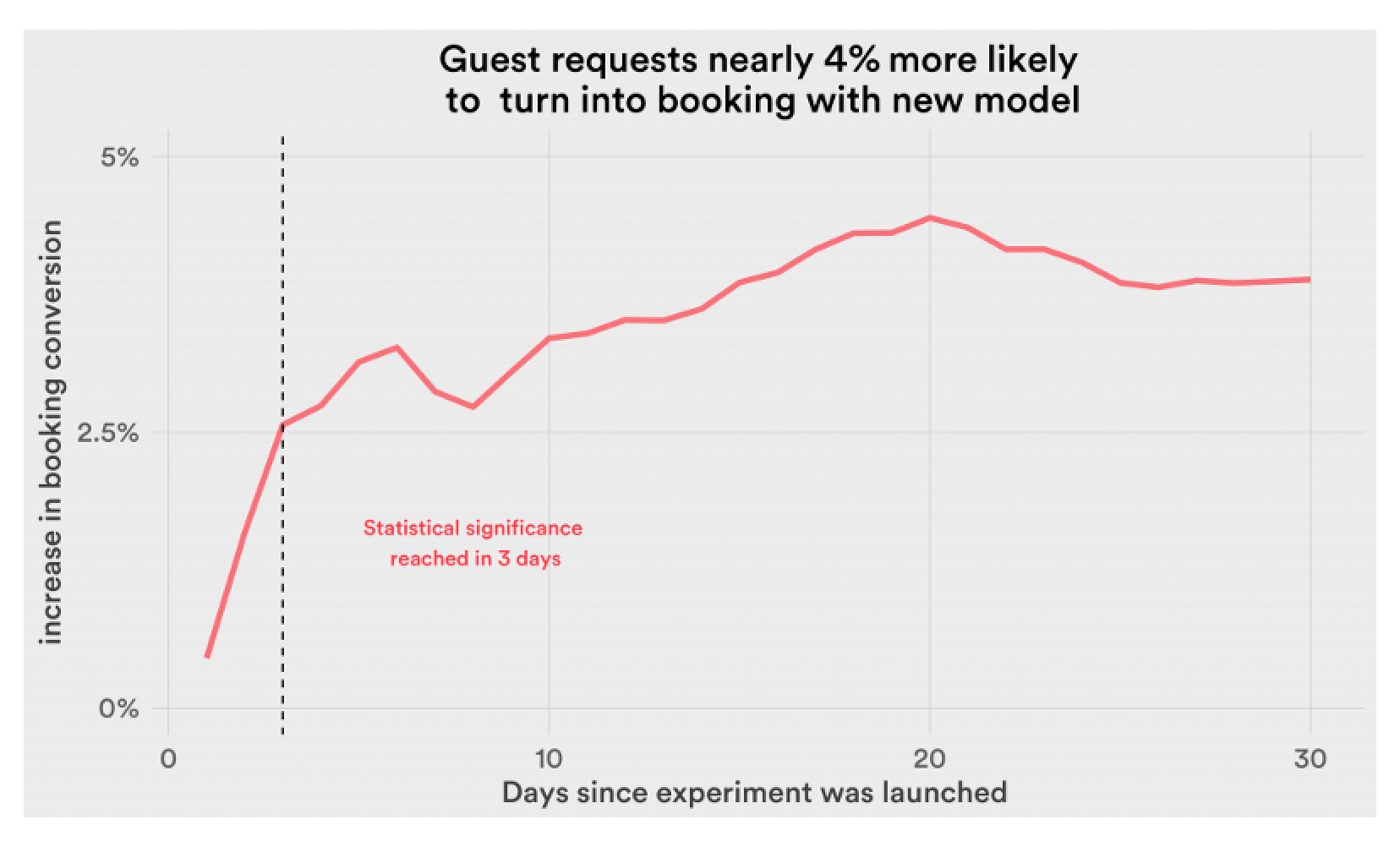 Airbnb User Conversion Rate