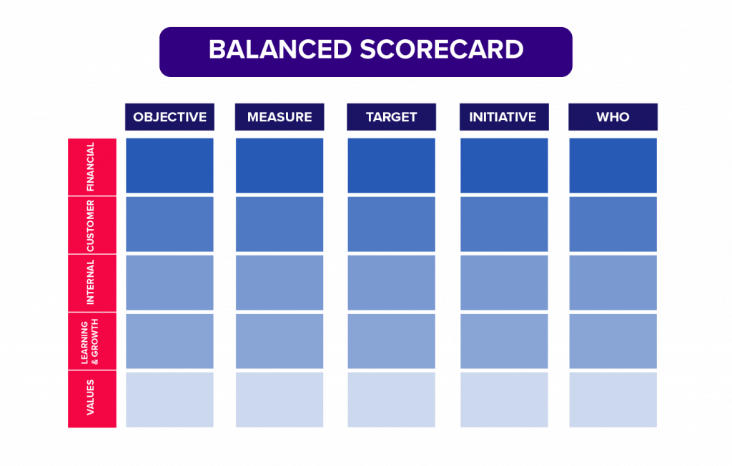 Leading and lagging indicators balanced scorecard