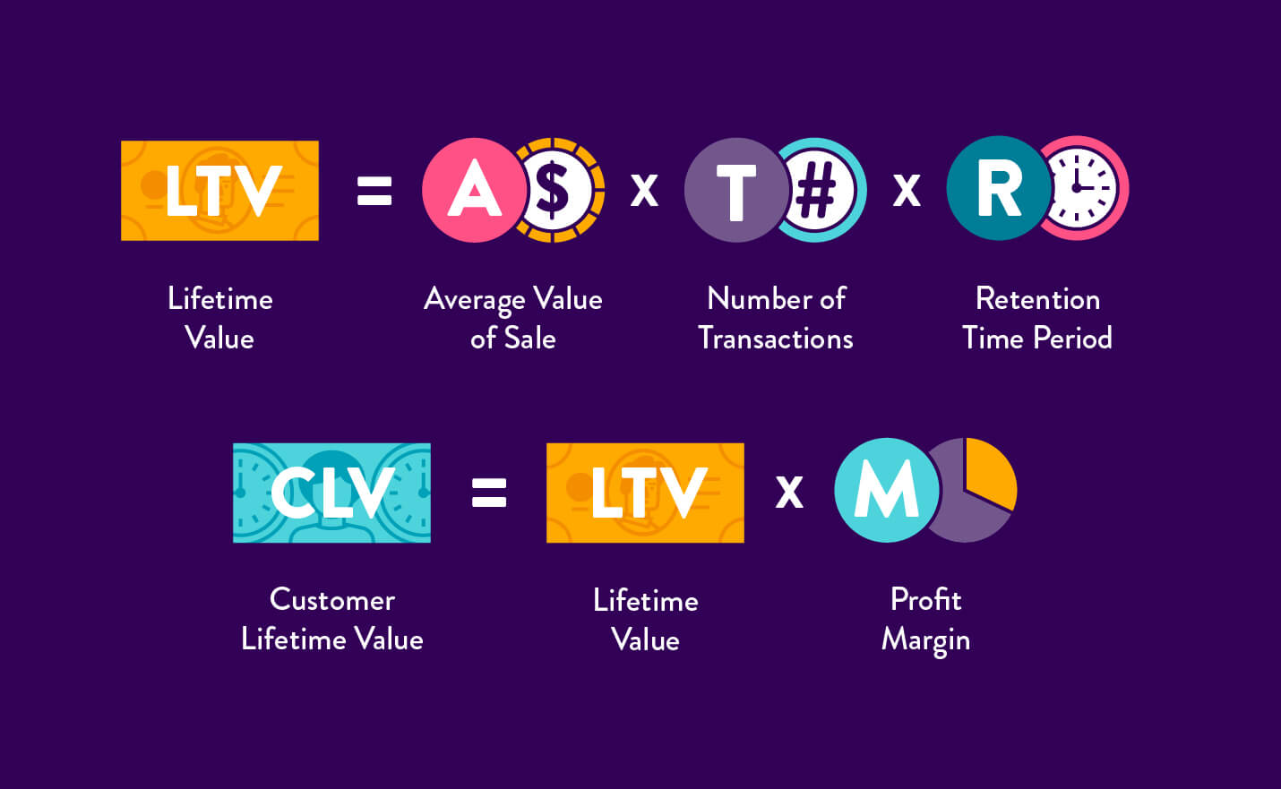 how to calculate lifetime value and customer lifetime value with visual icons on purple background