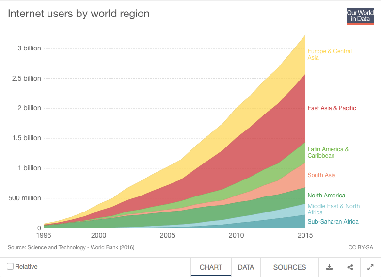 Data visualization best practices - Internet Users By Region