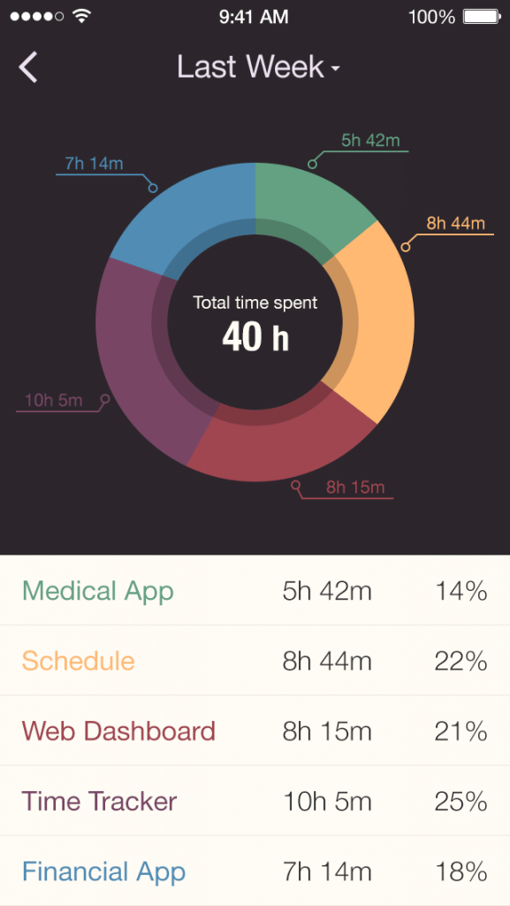 Data visualization best practices - Time Tracker App