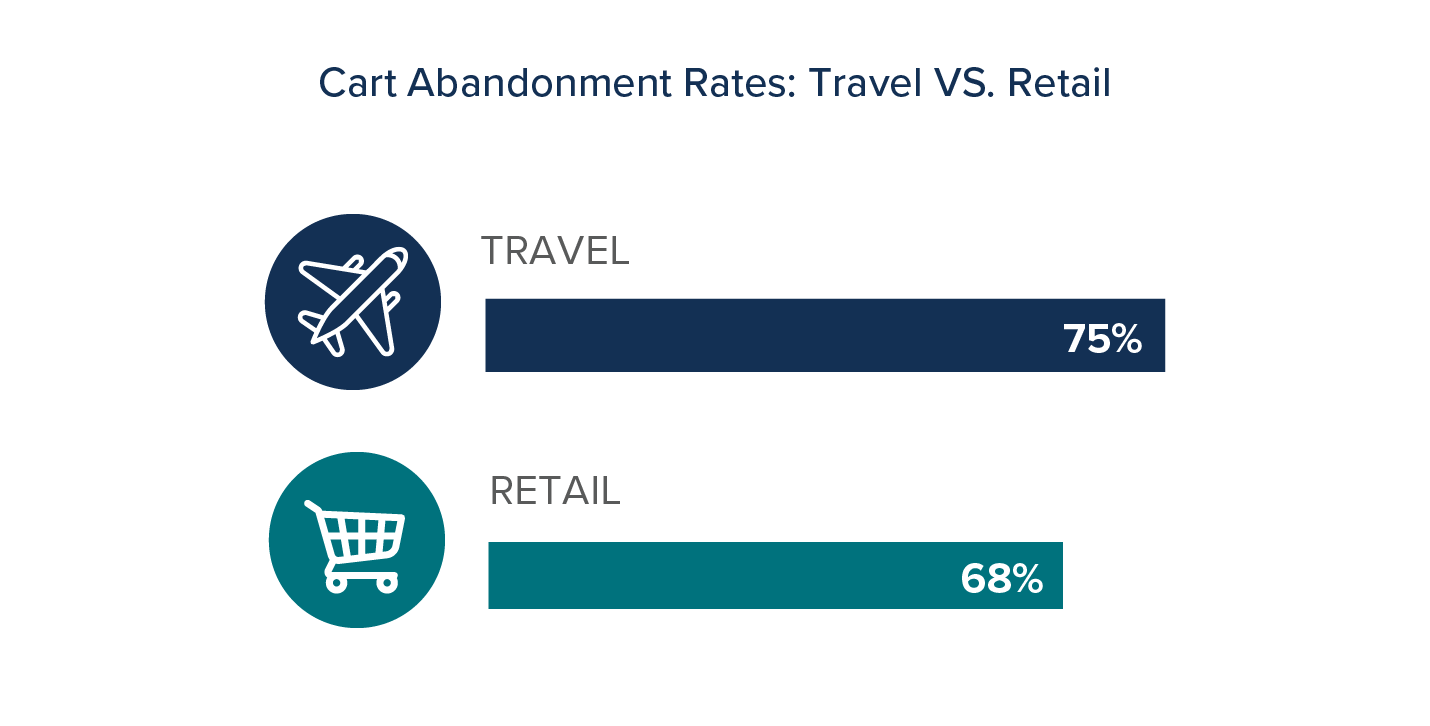 Travel Vs Retail Graph