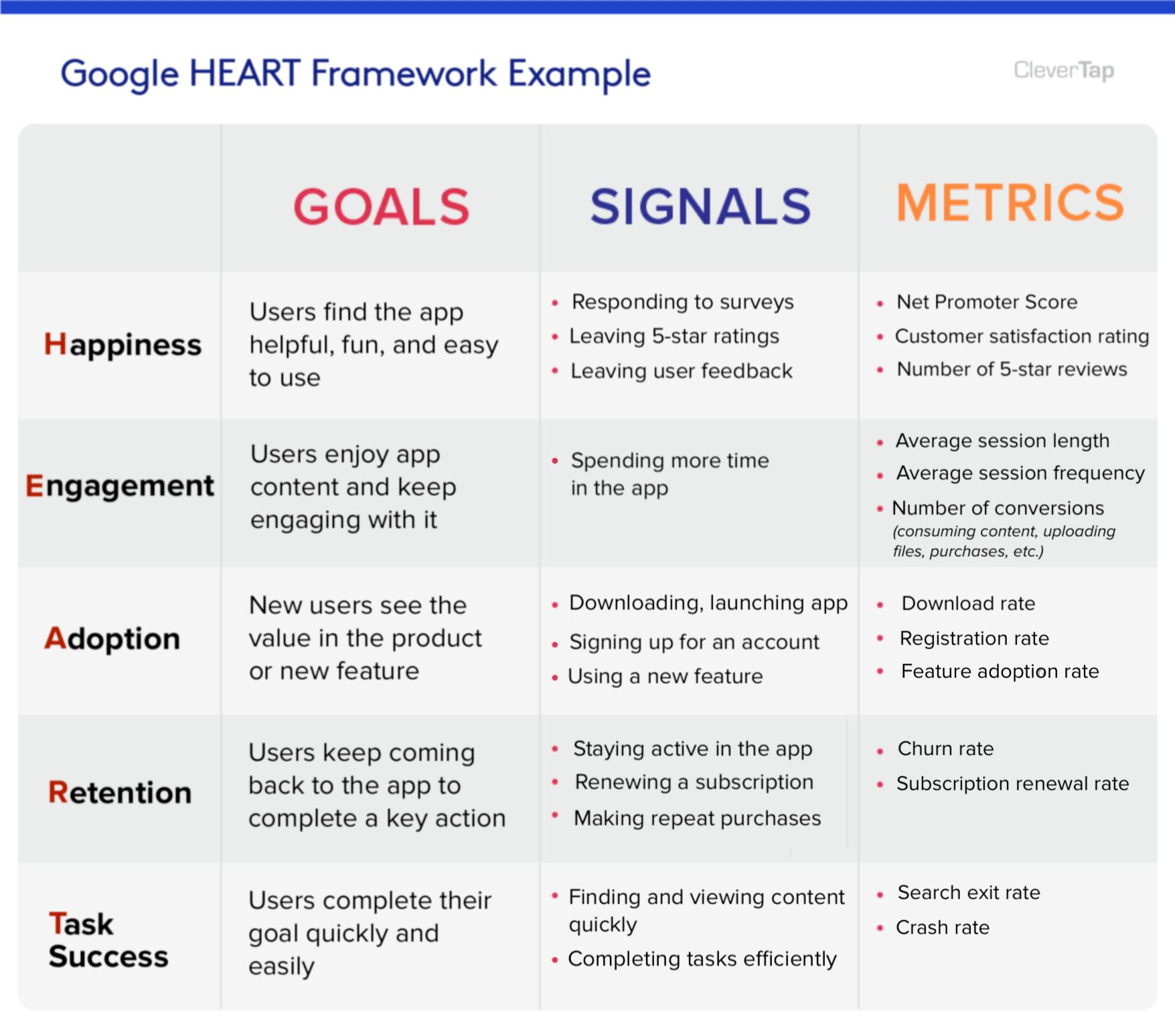 Google HEART Framework