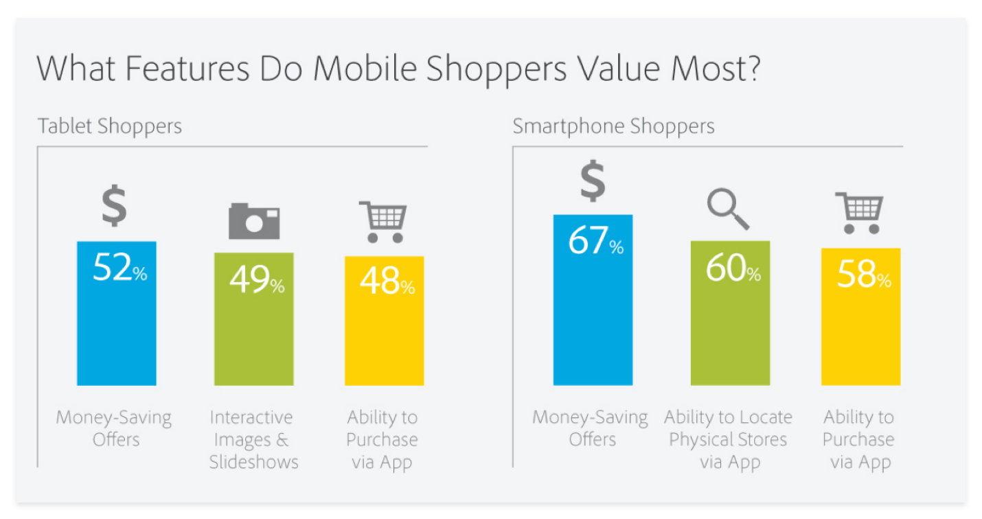 Mobile Shopping - Retail Shopping
