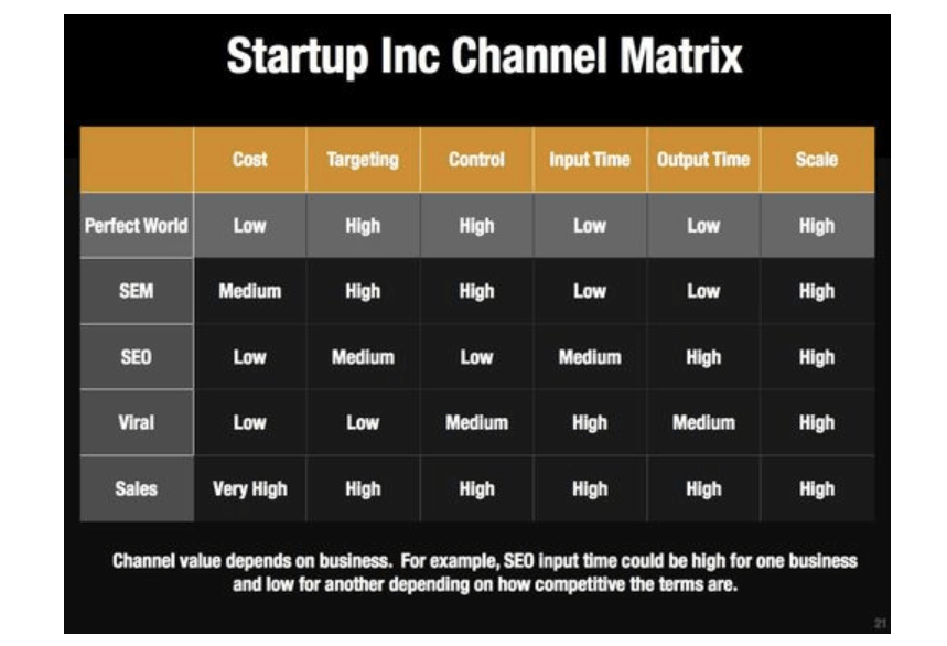 Brian Balfour User Acquisition Channel Matrix