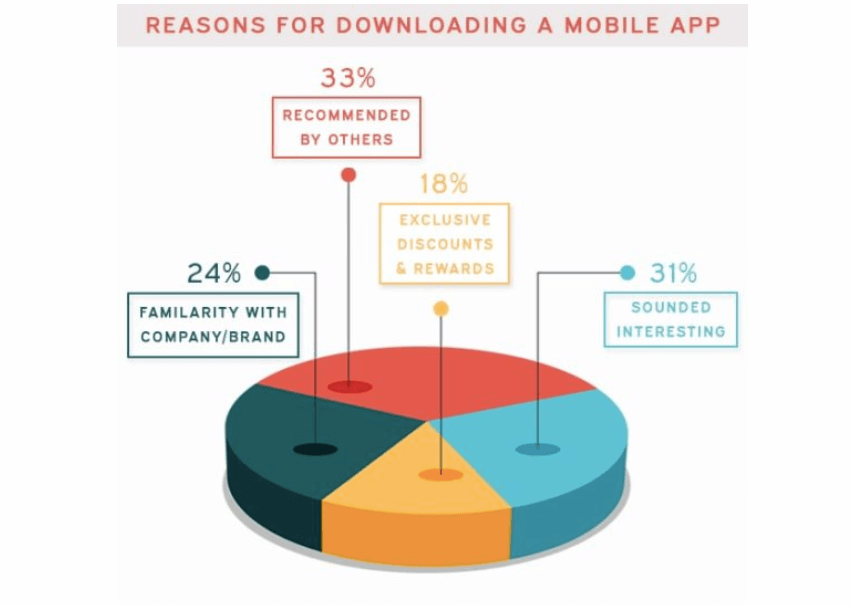 Reasons for Downloading an App