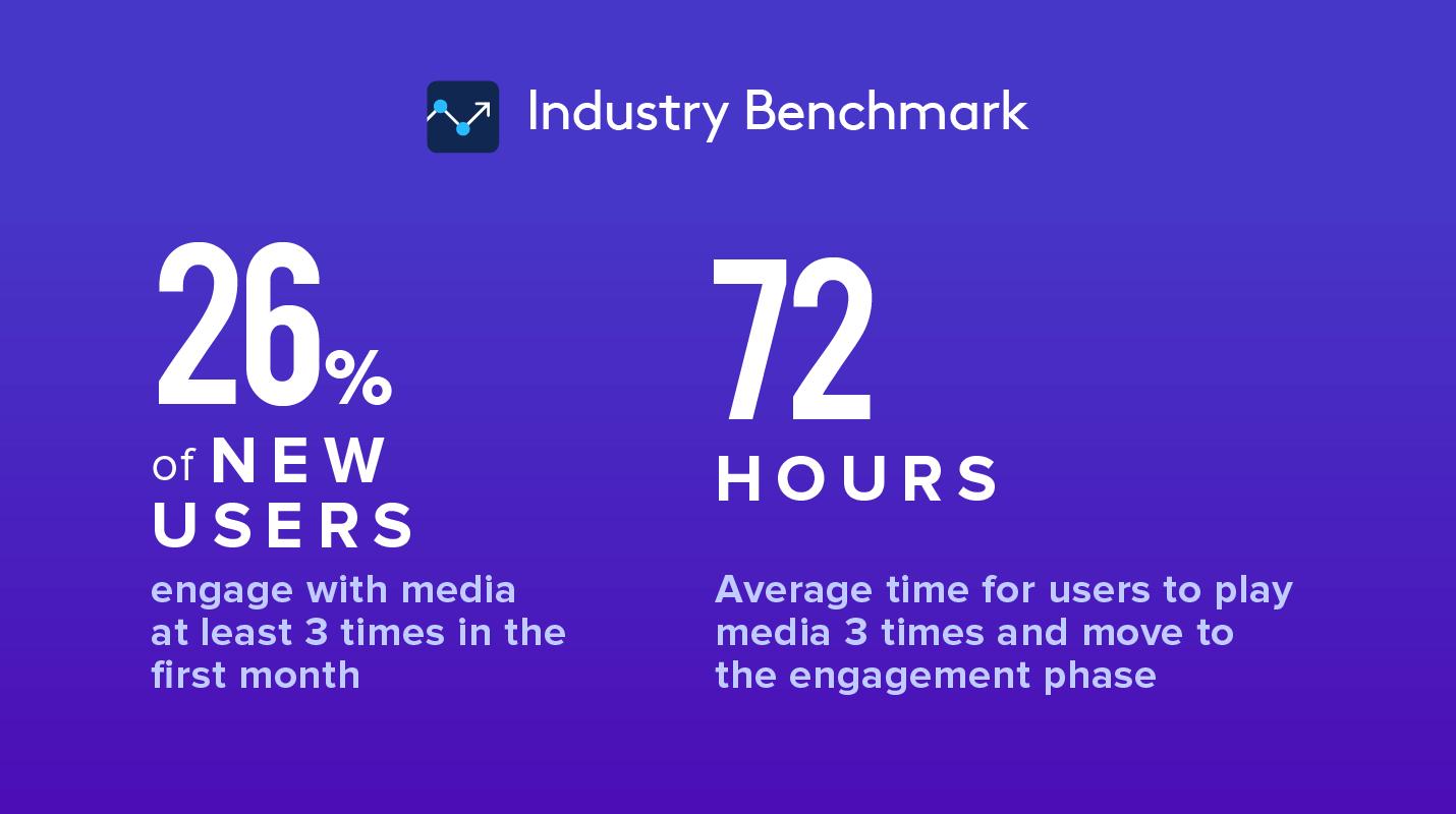 Media OTT Industry Benchmark 2