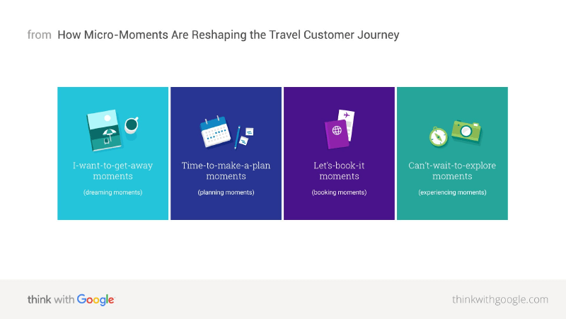 <Micro Moments - Think with Google