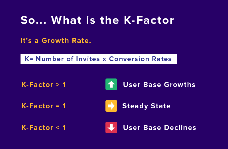 K-Factor Viral Metric