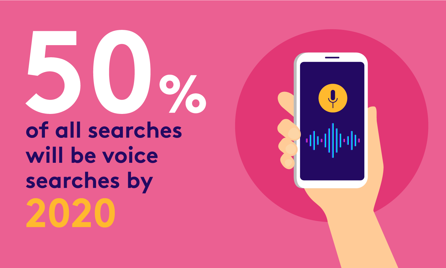voice command app - 50% of all searches will be voice