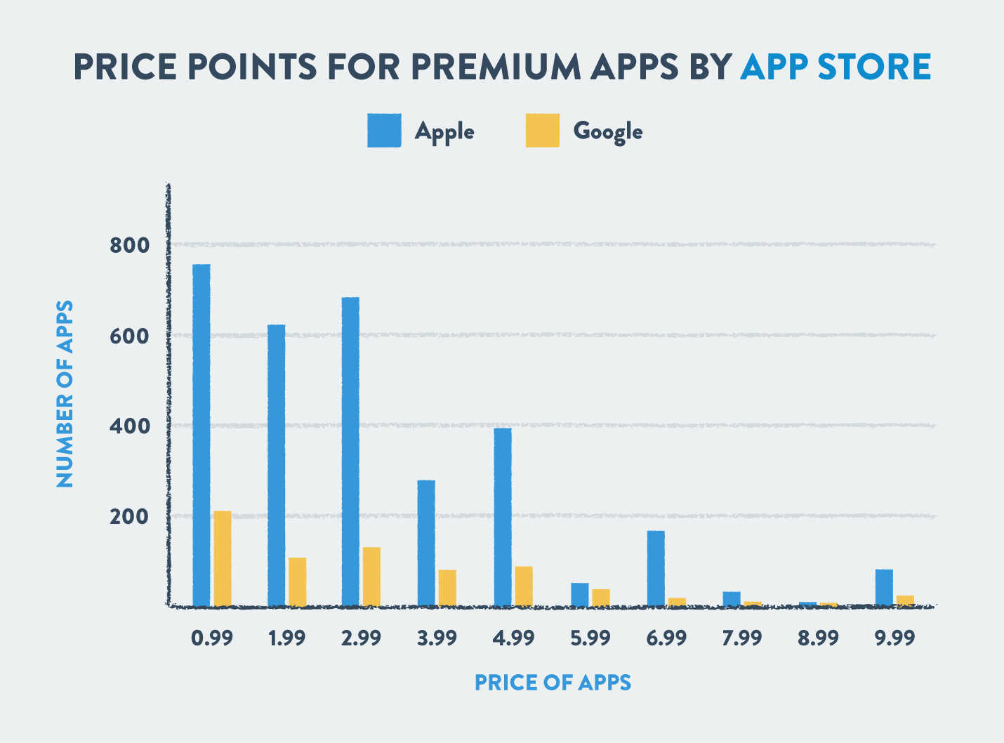 premium app pricing model by app store and google play