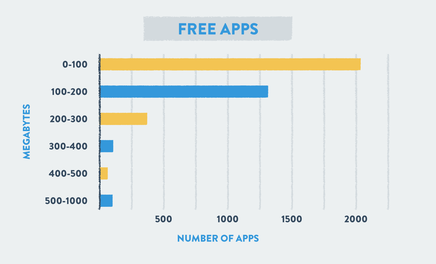 size of free apps by megabytes