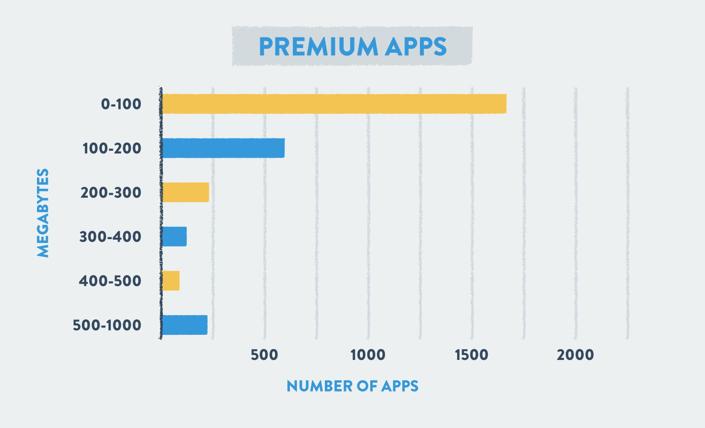 package size of premium apps in megabytes