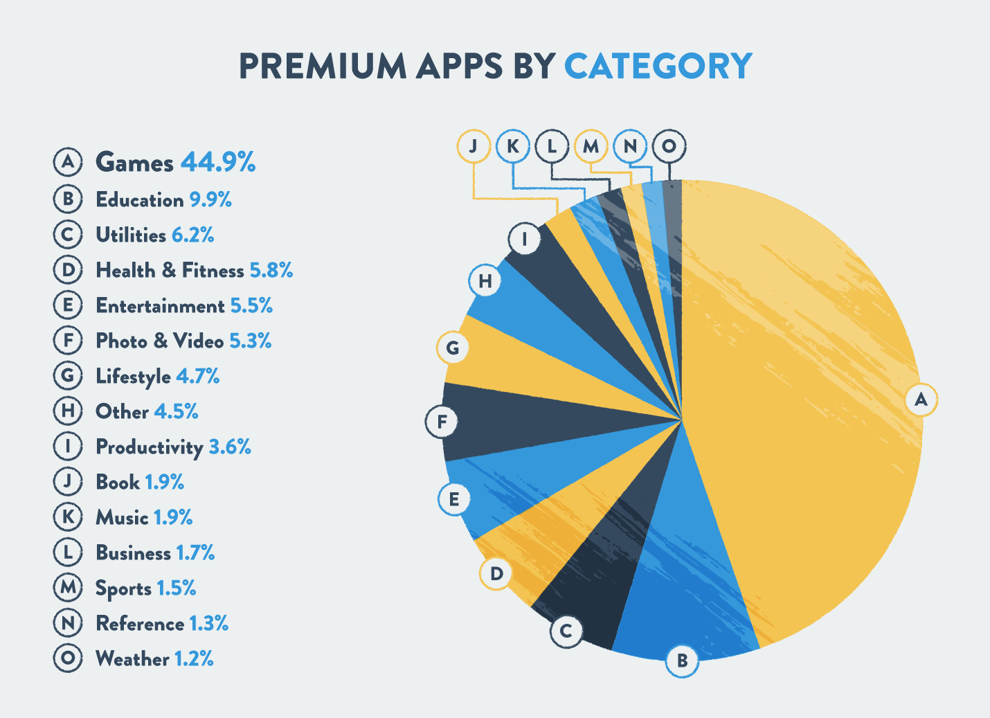 premium app composition by industry