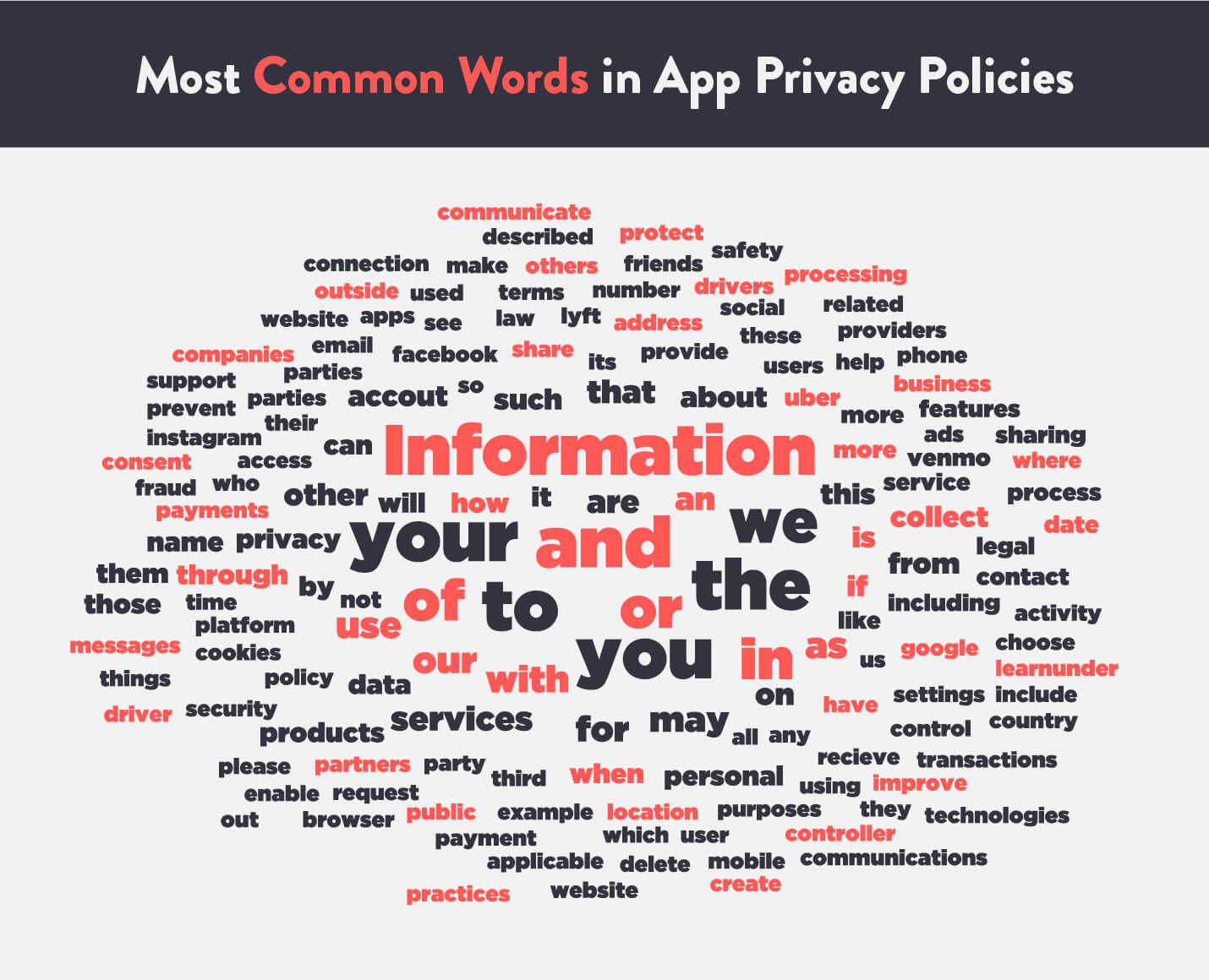 common terms from app privacy policies word cloud