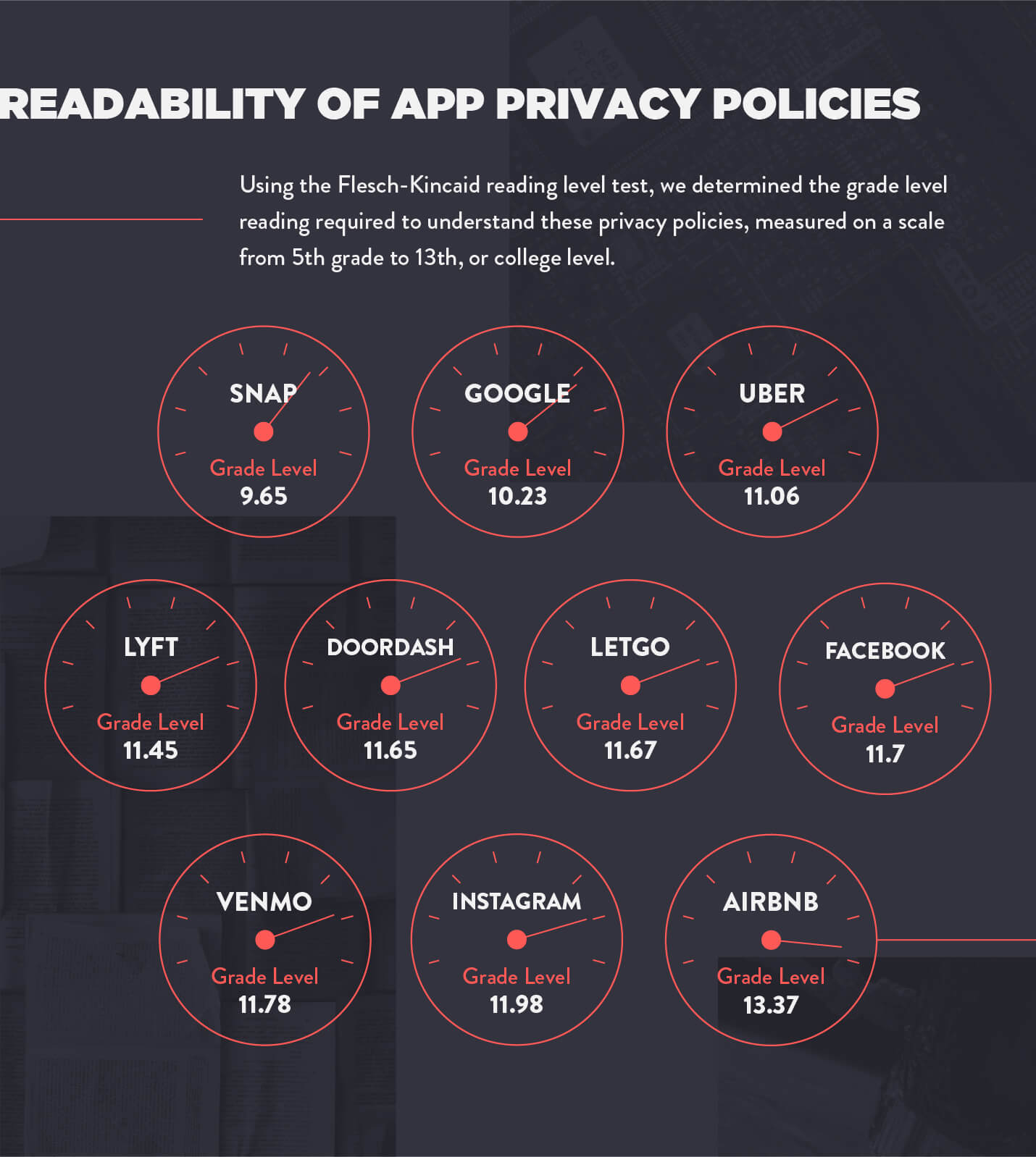 readability of app privacy policies measured using the Flesch Kincaid score