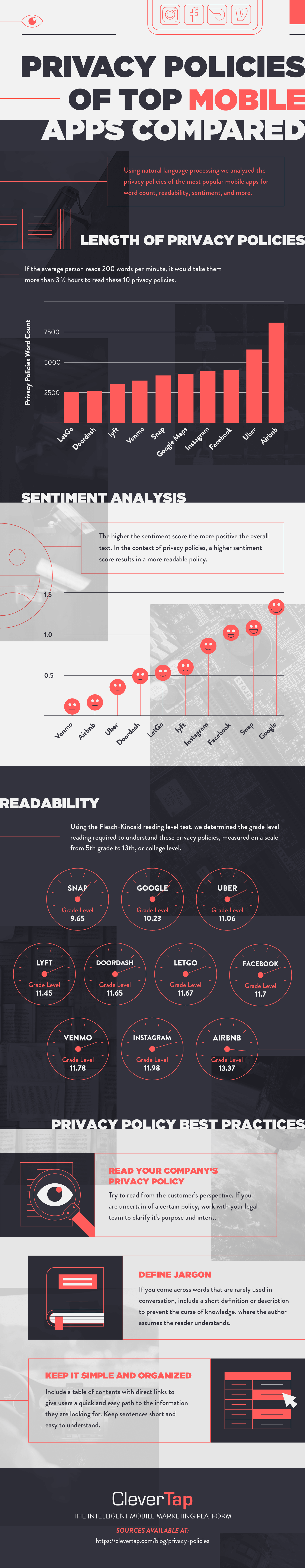 privacy policies of popular apps compared and analyzed for readability infographic