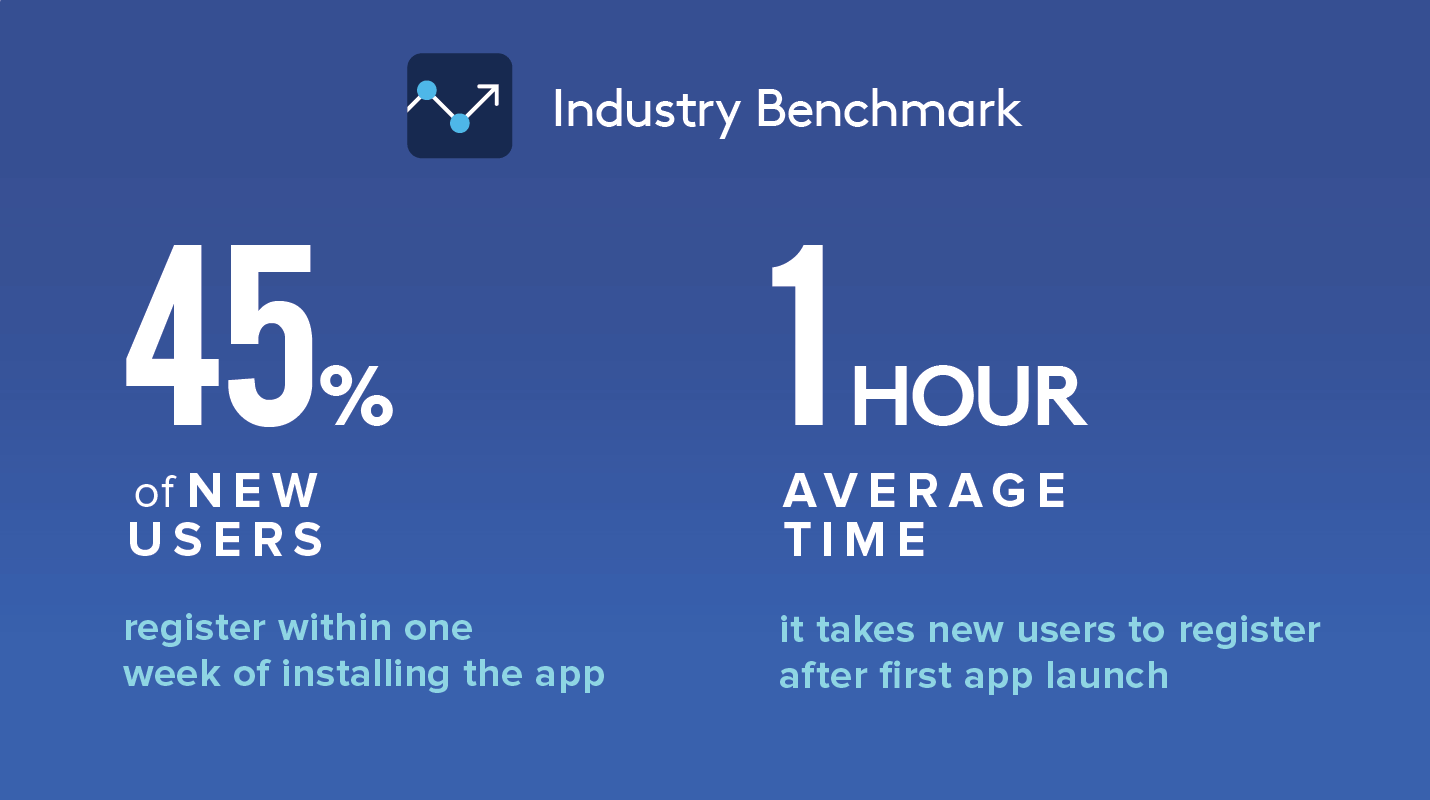 Statistics for Onboarding Stage Mobile Payment Apps or Wallet Apps