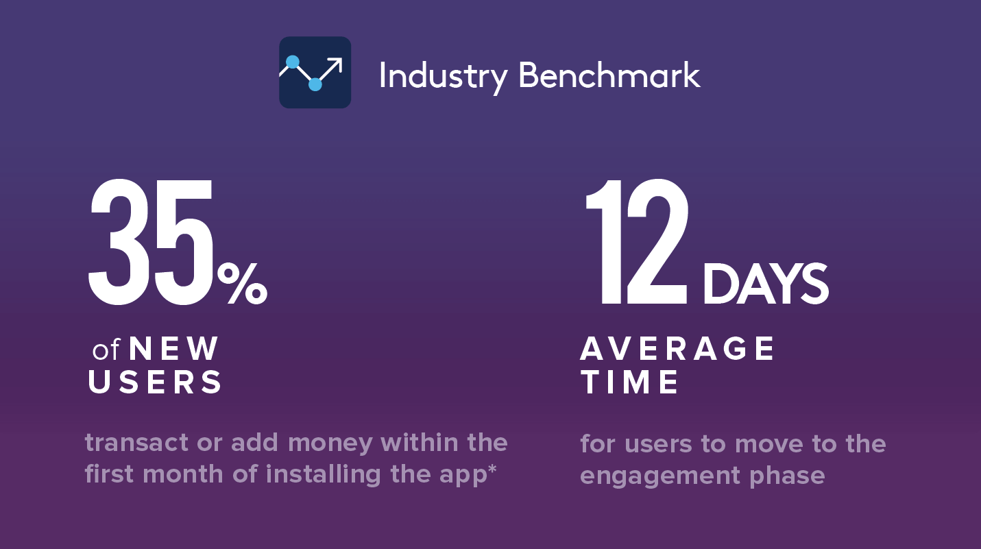 Statistics for Onboarding to Engagement Stage Mobile Payment Apps or Wallet Apps