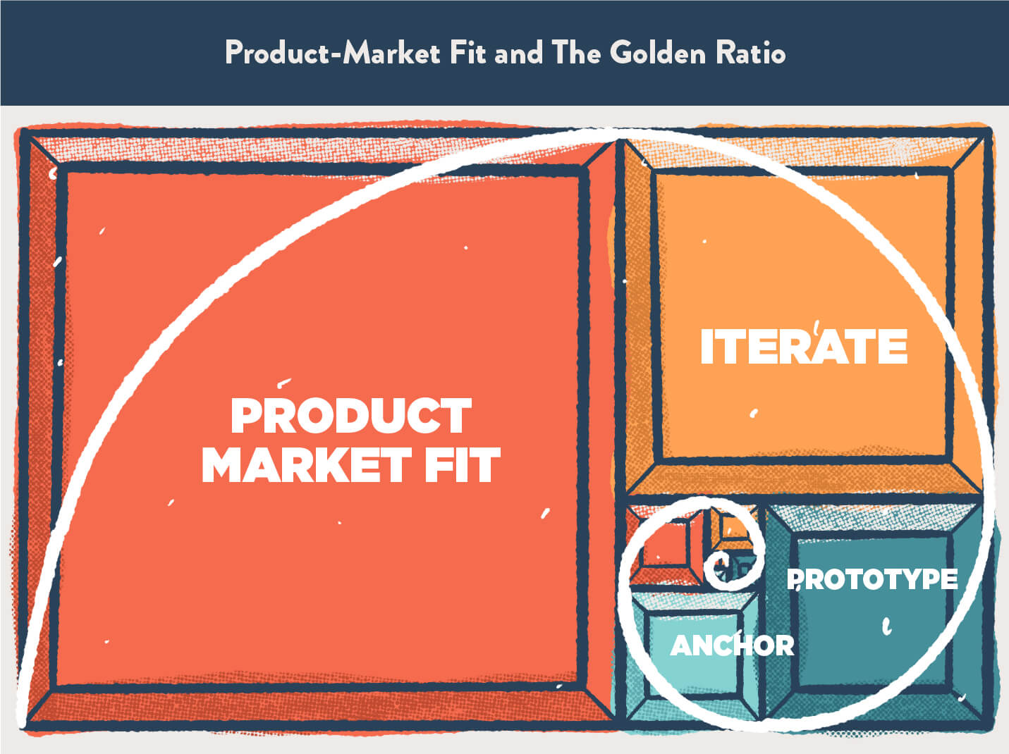 natural phenomenon of golden spiral applied to product market fit