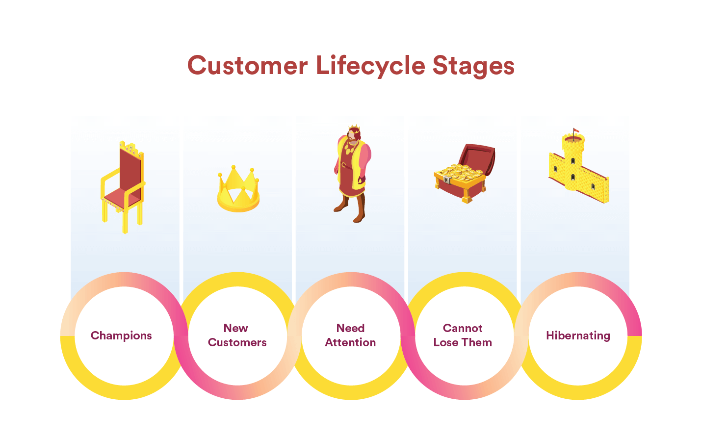 All customer lifecycle stages benefit from outstanding customer experiences