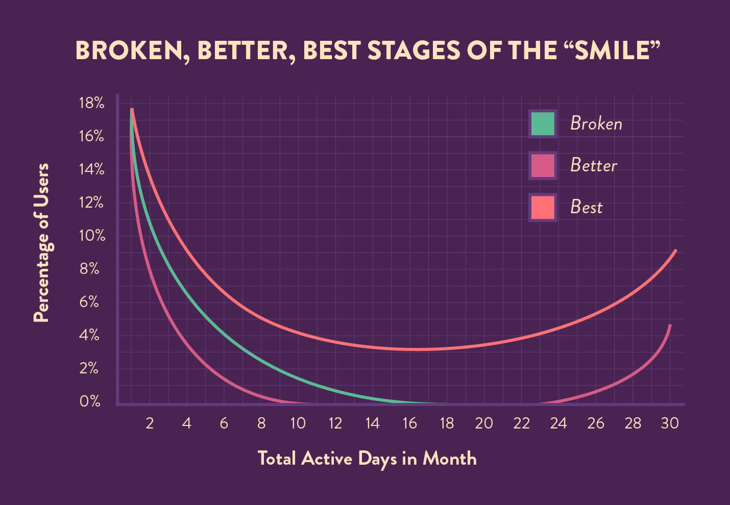 power user curve of different situations of better or worst