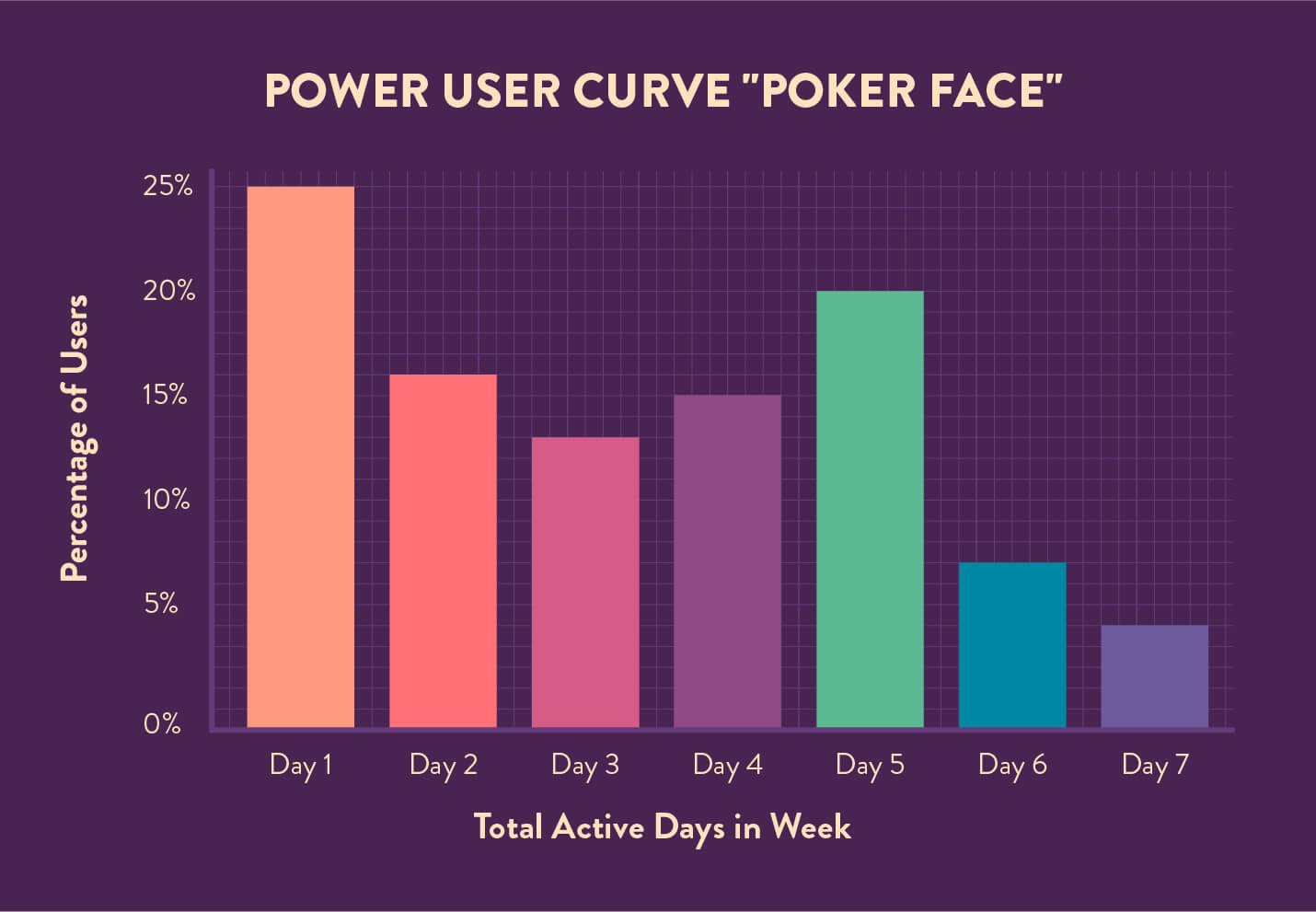 power user curve poker face example of a 7 DAU chart