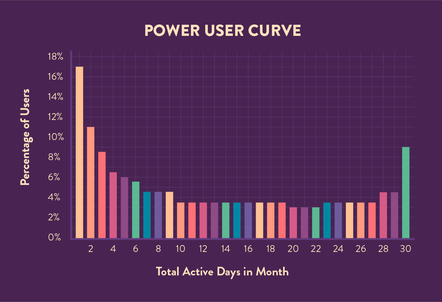 power user curve example chart of a 30 DAU/MAU