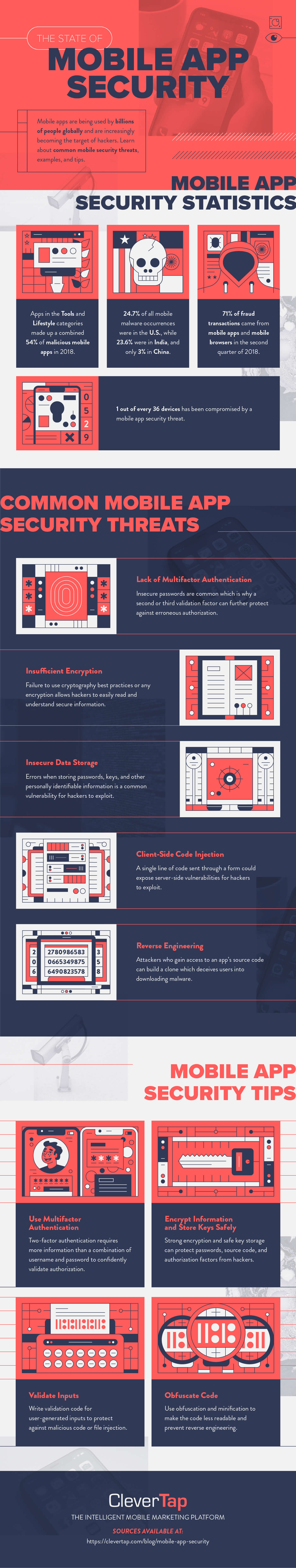 mobile app security best practices full infographic