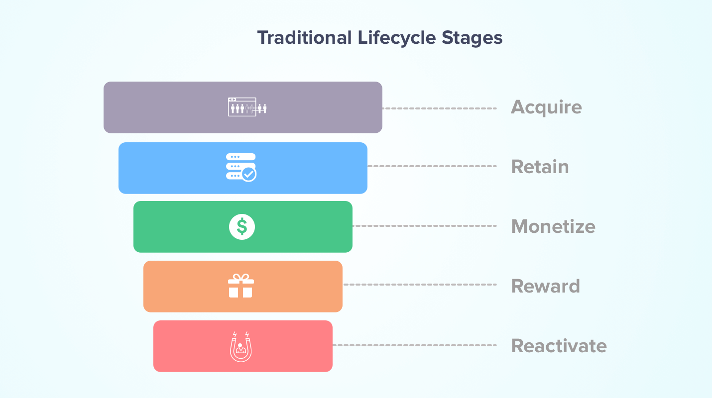 Traditional Lifecycle Management Models