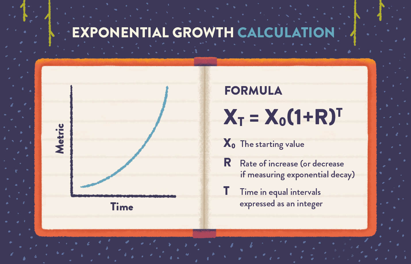 exponential growth formula with graph and variables explained