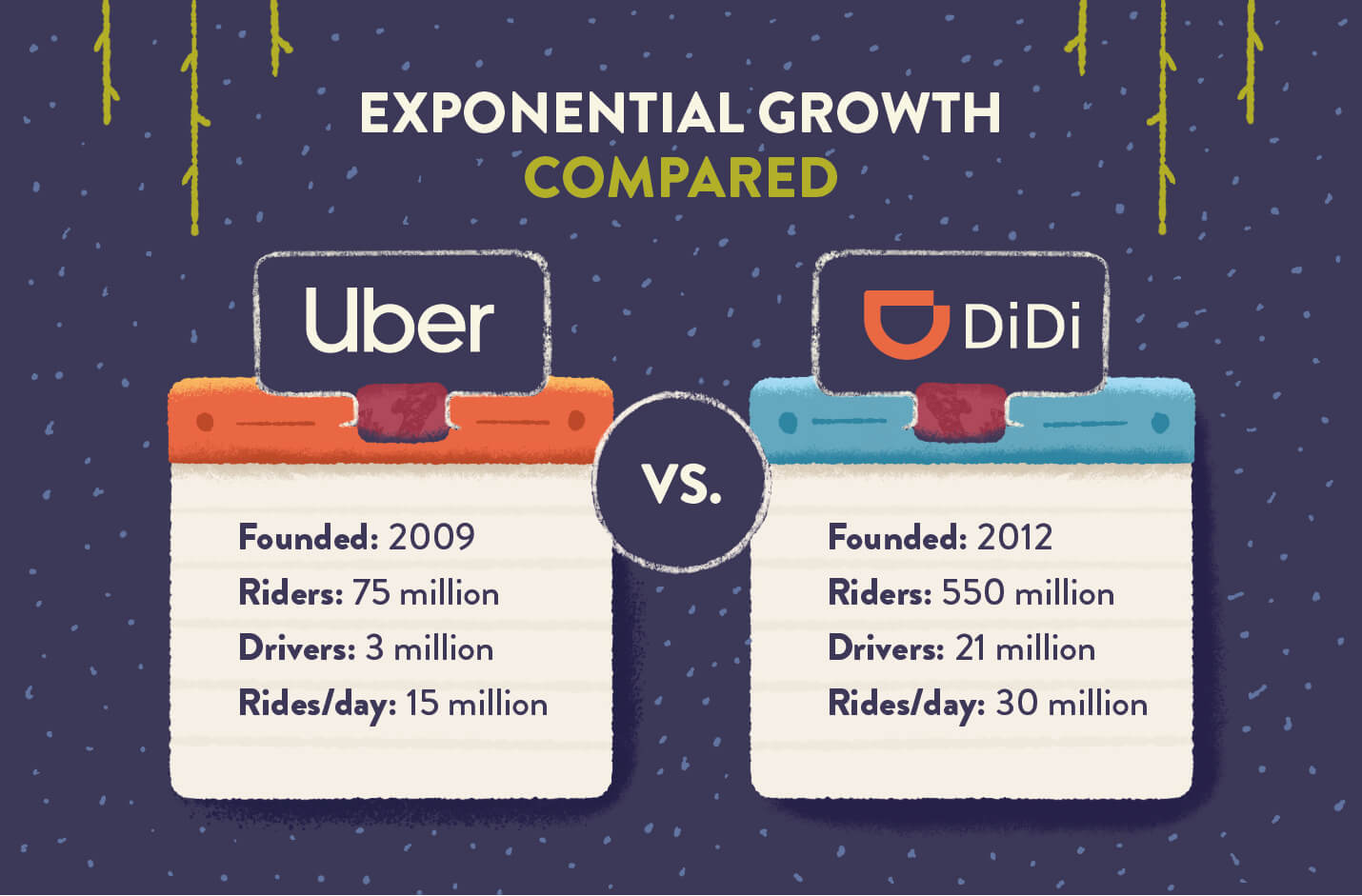 exponential growth comparison between China's DiDi and US Uber on how much these companies have grown