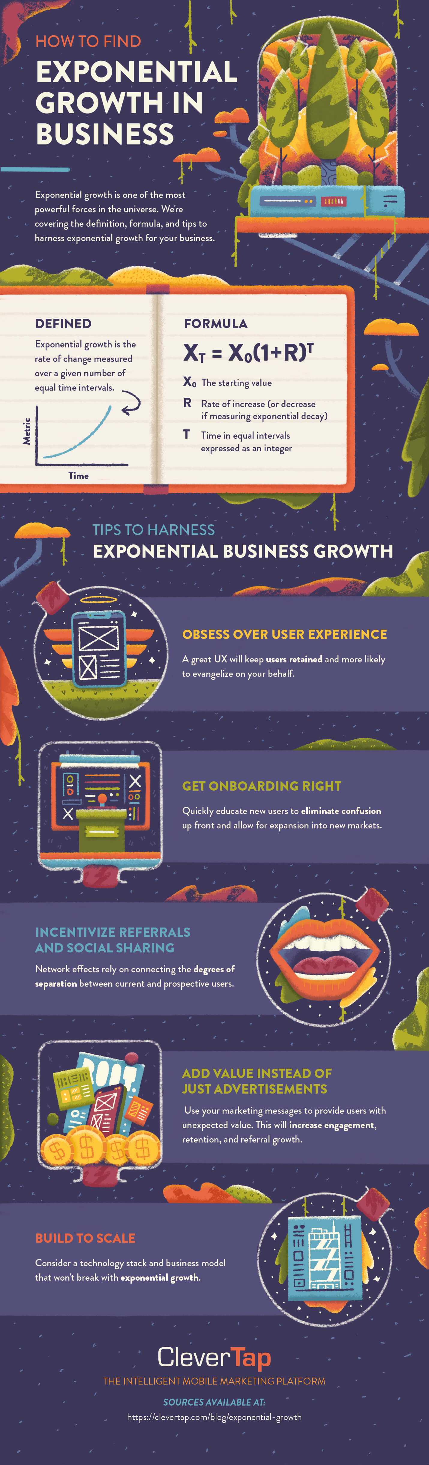 exponential growth definition, examples, tips infographic