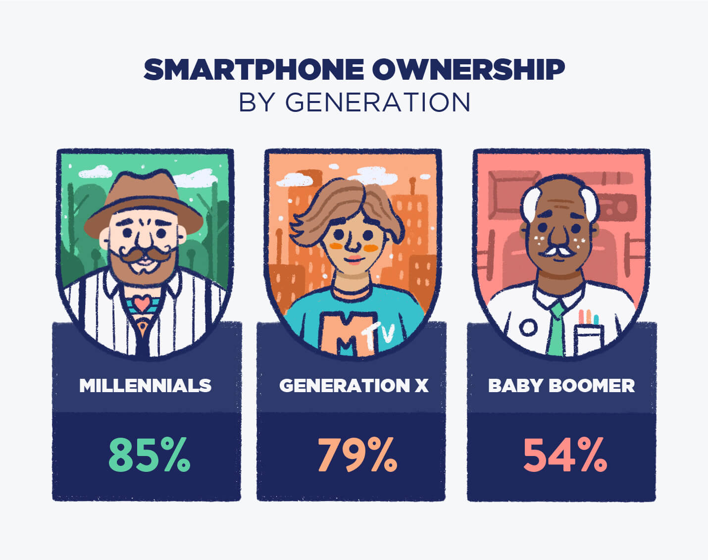 millennials own more smartphones than gen X and Baby boomers