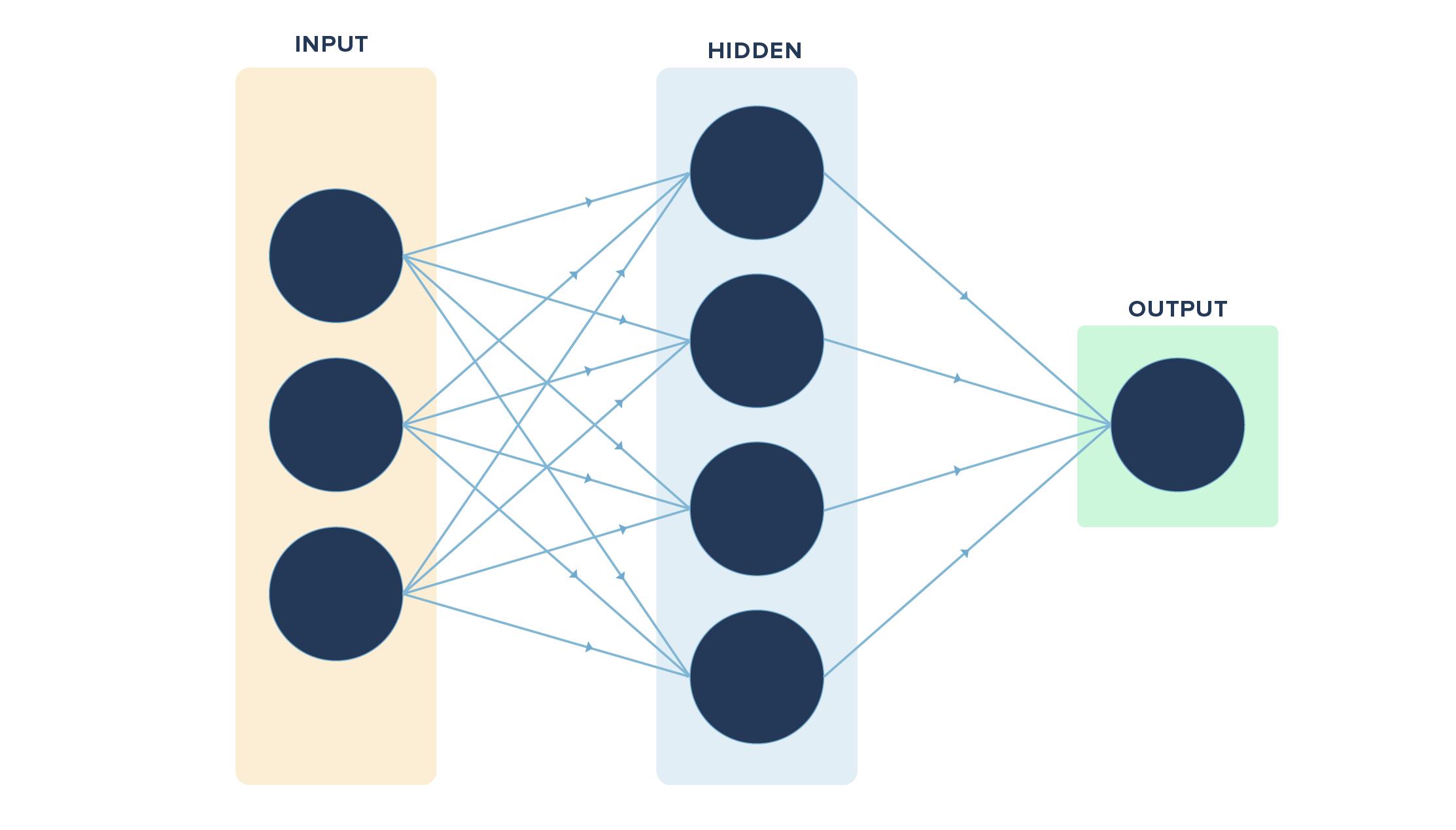 Neural Network Depiction